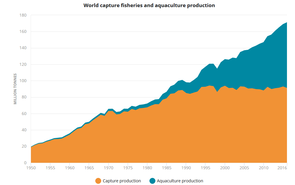 The State of the World Fisheries and Aquaculture